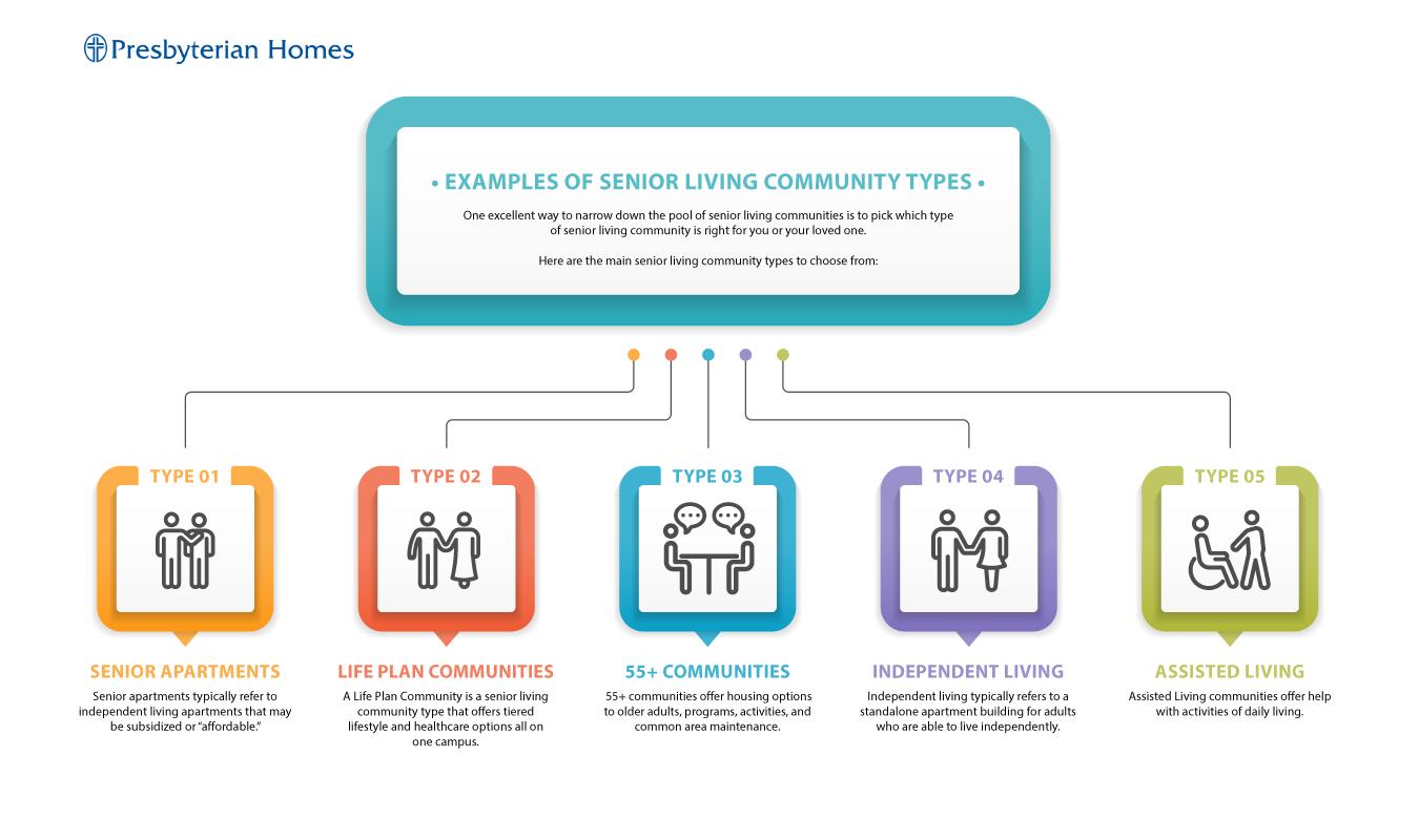 SeniorCommunityTypes-Infographic-[Converted]