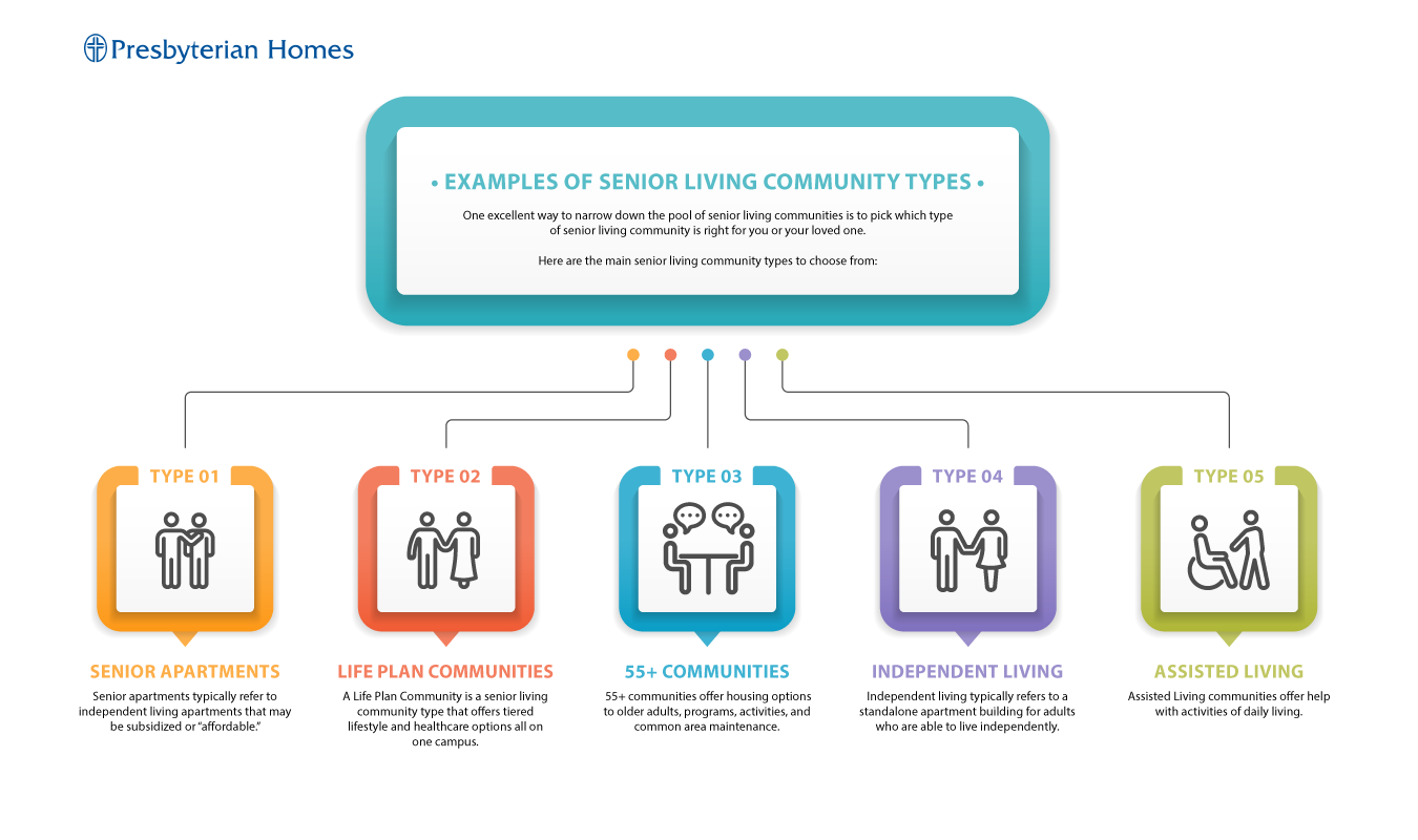 SeniorCommunityTypes-Infographic-[Converted]